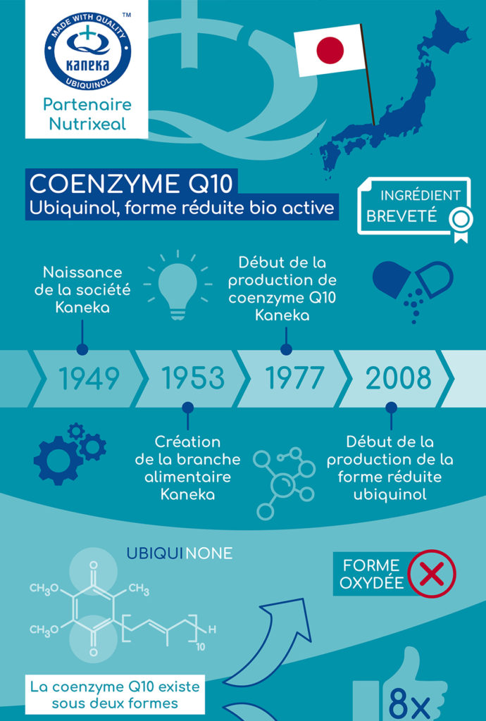 infographie kaneka partenaire Nutrixeal coenzyme q10 ubiquinol